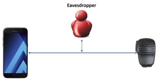 Eavesdropper-Bluetooth-eavesdropping