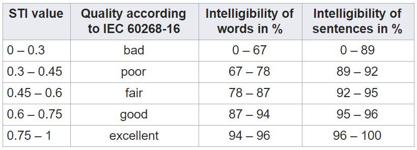 Speech Transmission Index (STI) table - Intelligibility