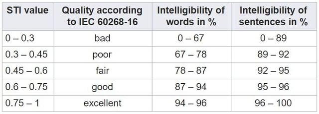 Speech Transmission Index (STI) table - Intelligibility