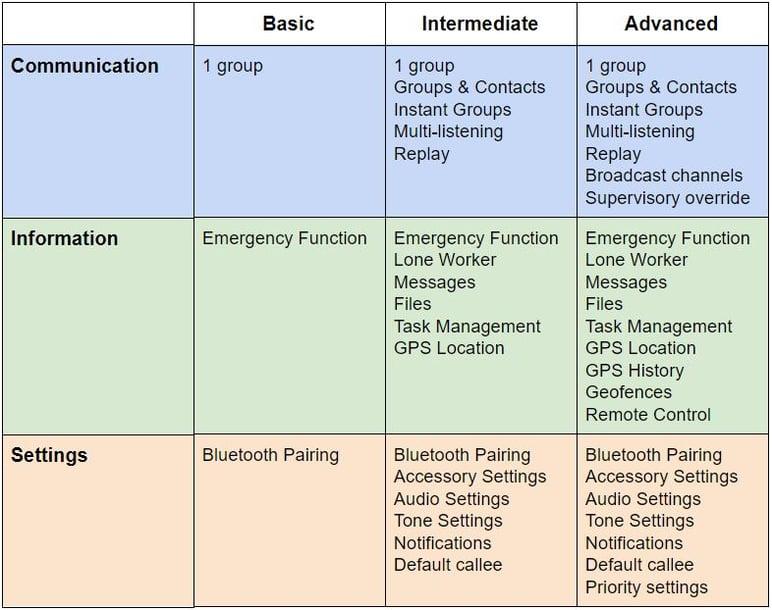 user types feature permissions basic profile intermediate advanced