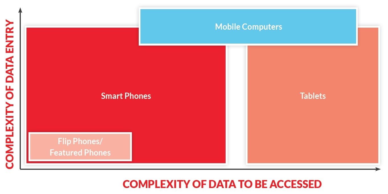 Using Your Data to Guide the Optimal Form Factor for Your Mobile Device